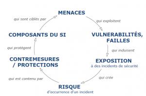 diagramme analyse processus gestion des vulnérabilités